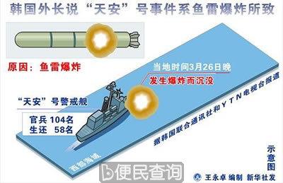"""韩国""""天安""""号警戒舰在韩国海域因发生爆炸而沉没"""